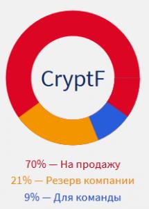 CryptF токены распределение