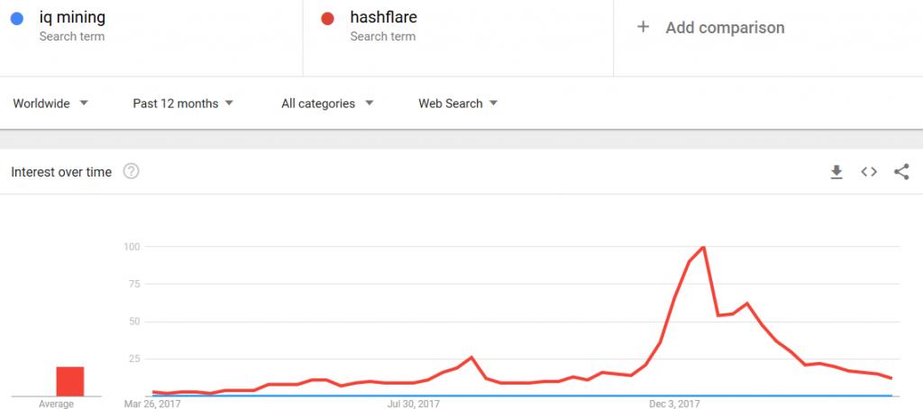 IQmining vs HashFlare в Google Trends