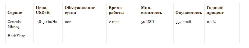 Monero контракты